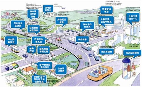 城市交通运输的主要特点