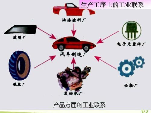 工业地域的形成