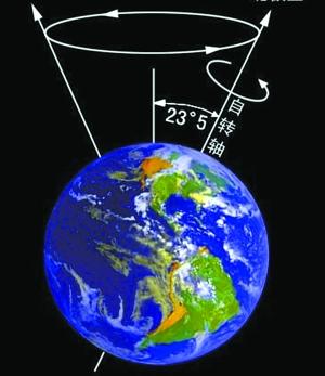 地球自转与公转的关系