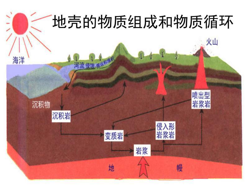 地壳物质循环