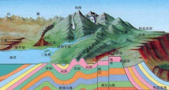 地质构造与构造地貌