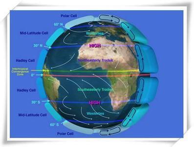 全球性大气环流