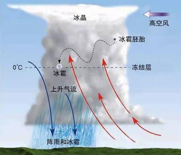 常见的天气系统