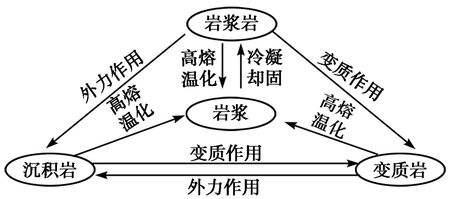地壳物质的组成与循环